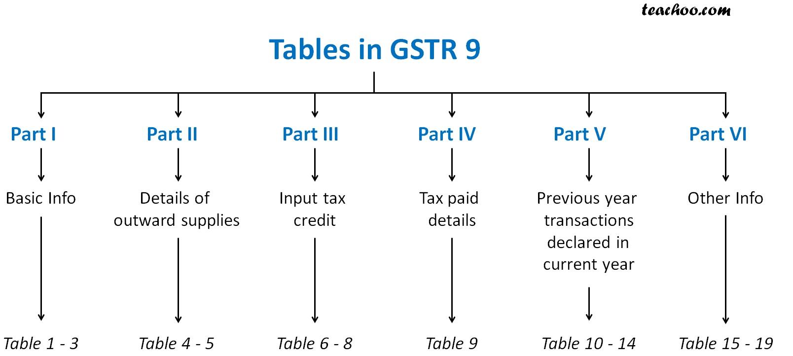Tables in GSTR 9.jpg