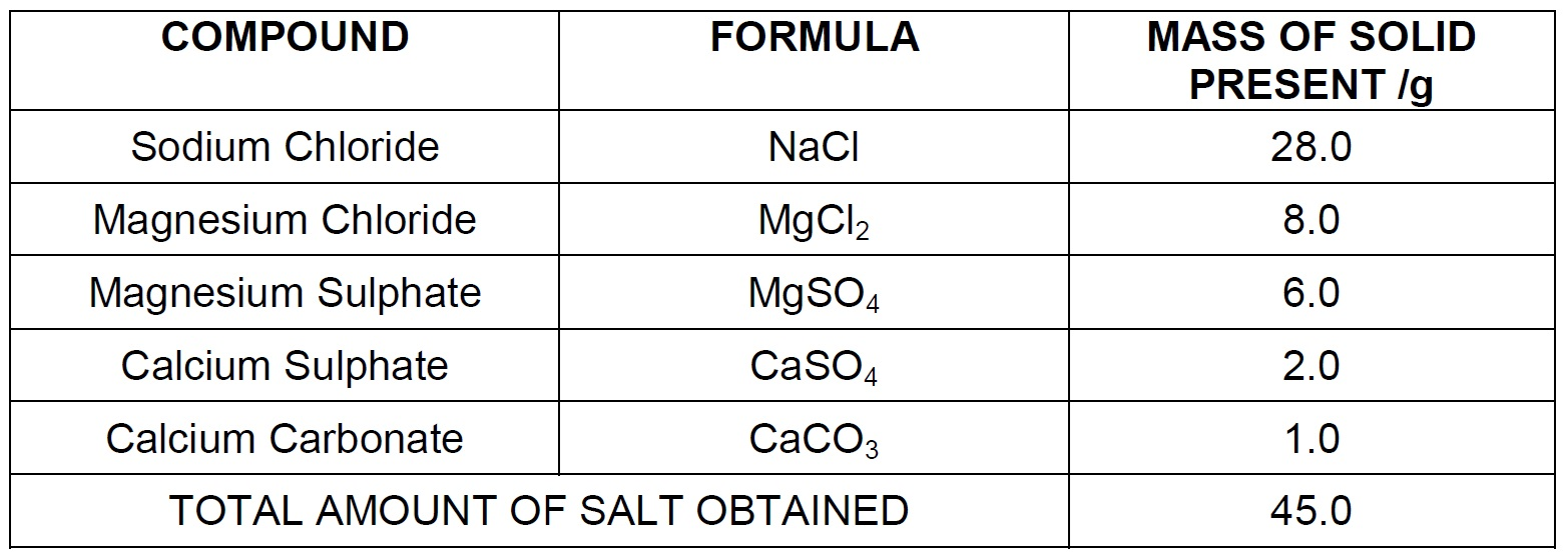 Q 49 - compound in the table reacts with acids - Teachoo.jpg