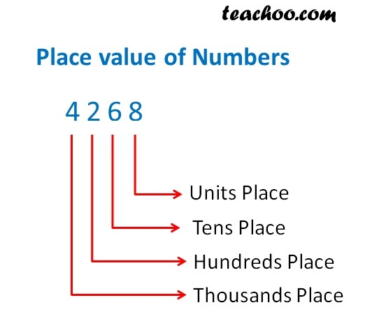Place value of numbers.jpg