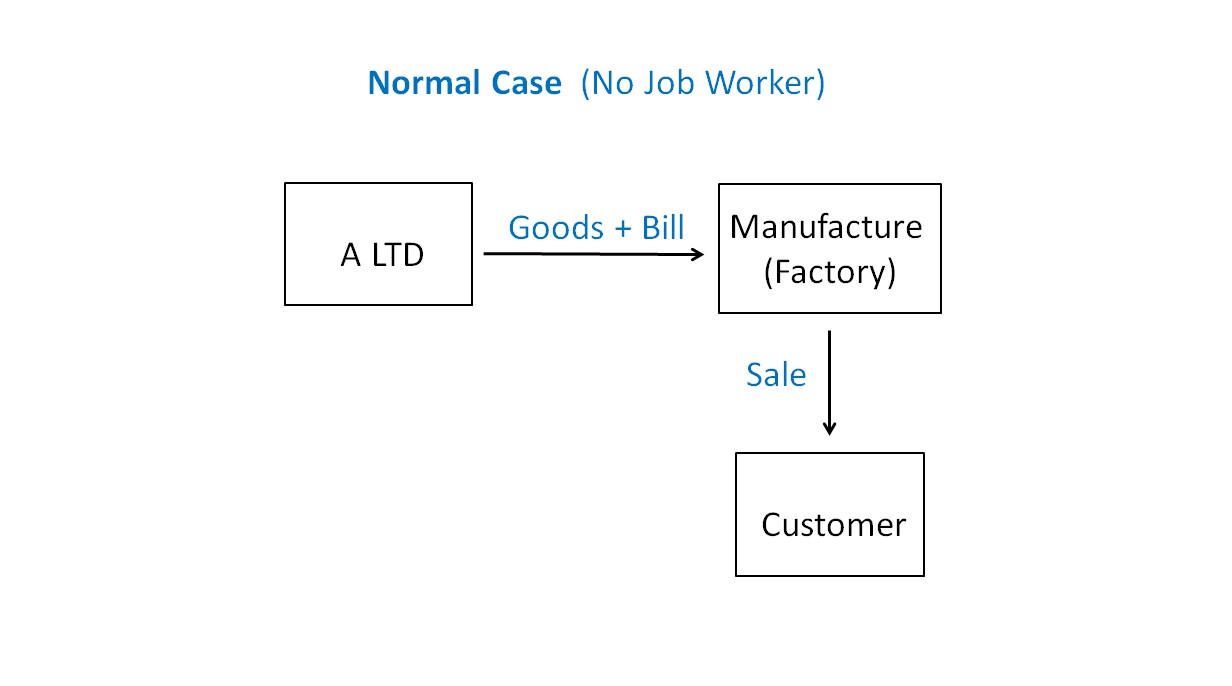 Normal Case  (No Job Worker).jpg