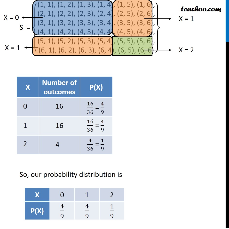 Ex 13.4, 5 - Chapter 13 Class 12 Probability - Part 2