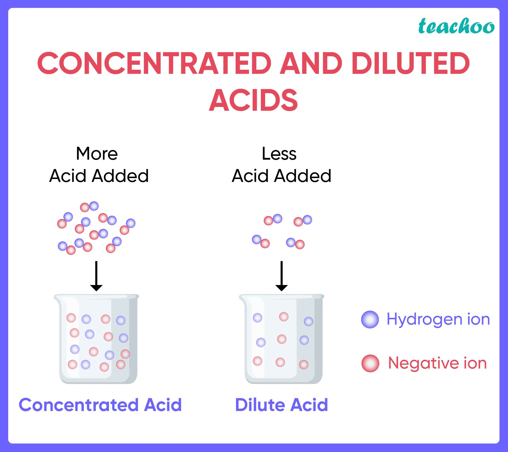 Concentrated and Diluted Acids-Teachoo.jpg