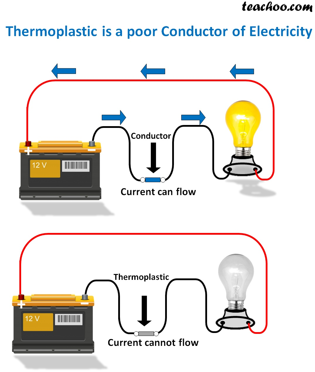 thermoplastic  poor conductor electricity new.jpg