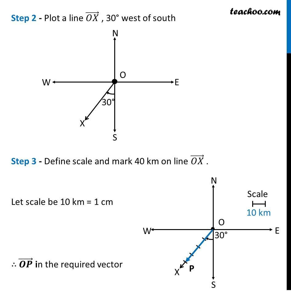 Example 1 - Chapter 10 Class 12 Vector Algebra - Part 2
