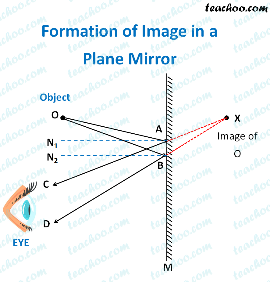 formation-of-image-in-a-plane-mirror---teachoo.png