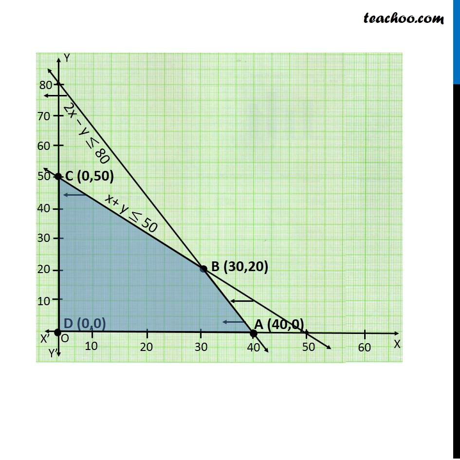 Example 7 - Chapter 12 Class 12 Linear Programming - Part 4