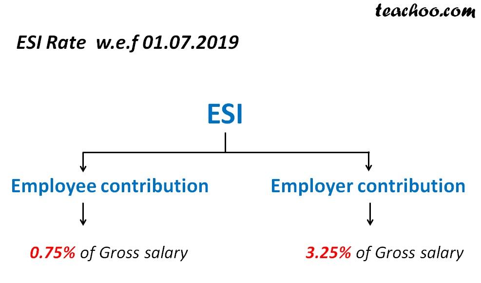 ESI Rate.jpg