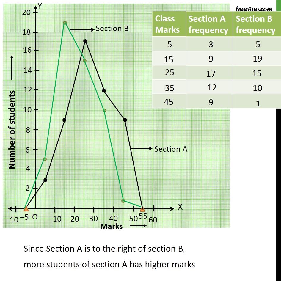 Ex 14.3, 6 - Chapter 14 Class 9 Statistics - Part 3