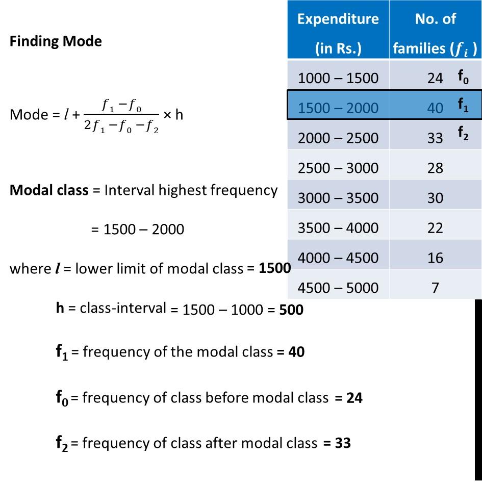 Ex 14.2, 3 - Chapter 14 Class 10 Statistics - Part 2