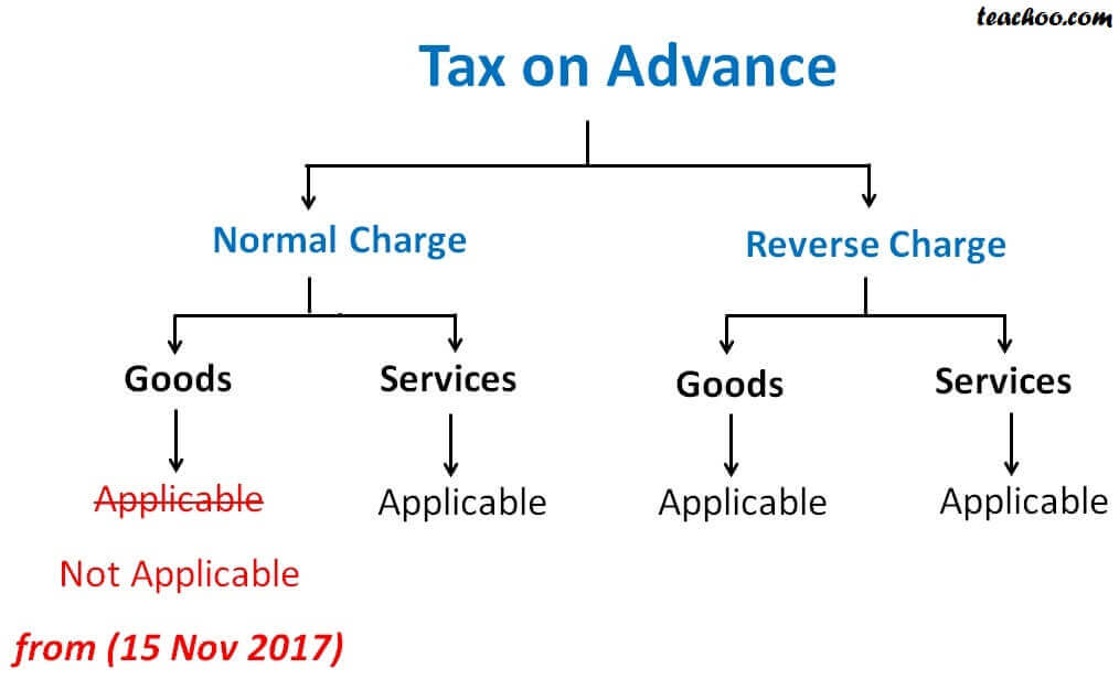 Tax on Advance.jpg