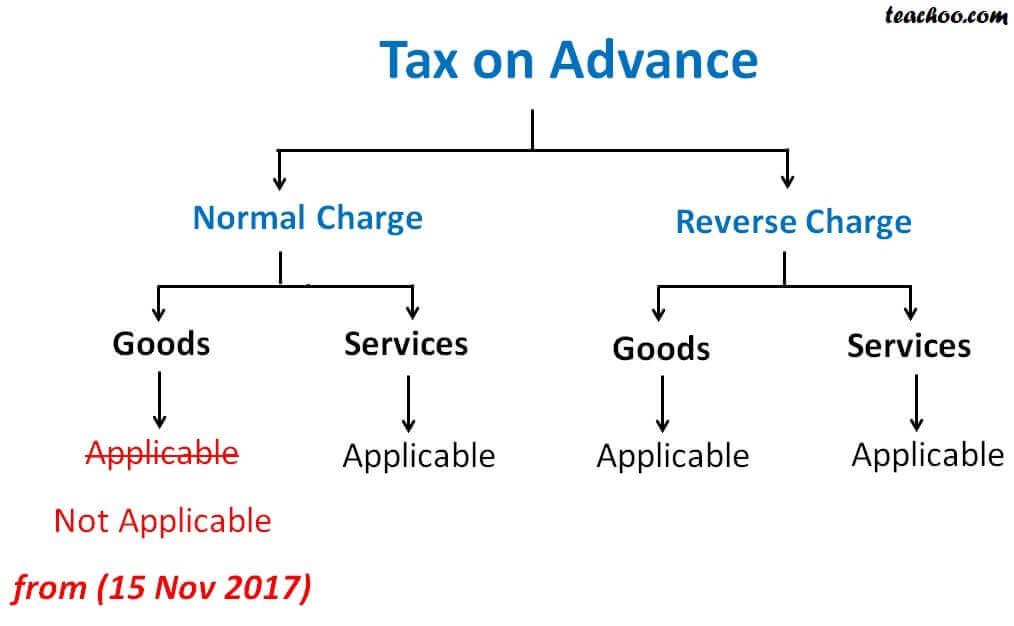 Tax on Advance.jpg