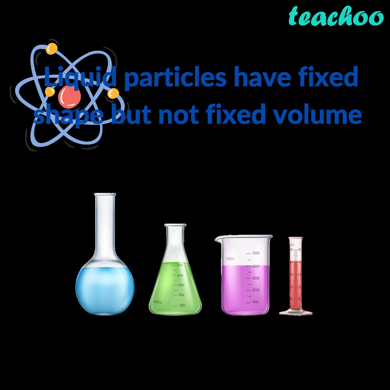 Liquid particles have fixed shape but not fixed volume - Teachoo.png