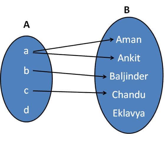 Relation example.jpg