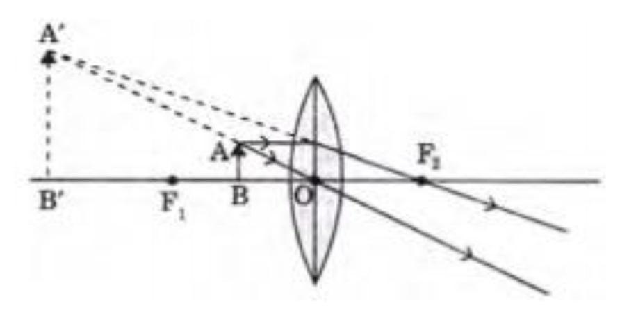 Q 47 - lens has a focal length of 10 cm - Teachoo.jpg