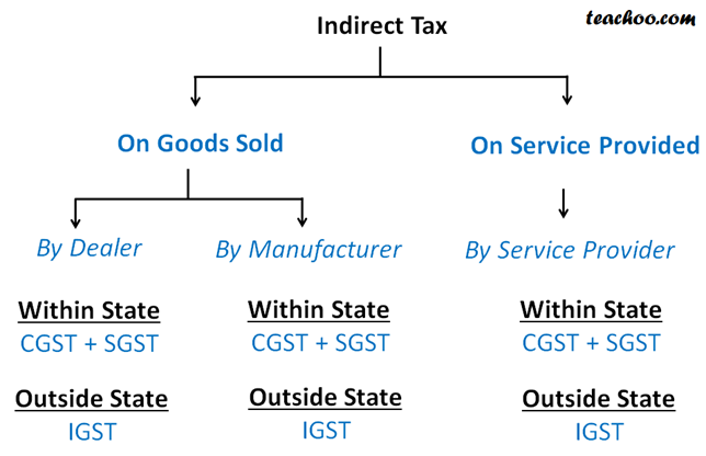 Indirect tax after gst.png