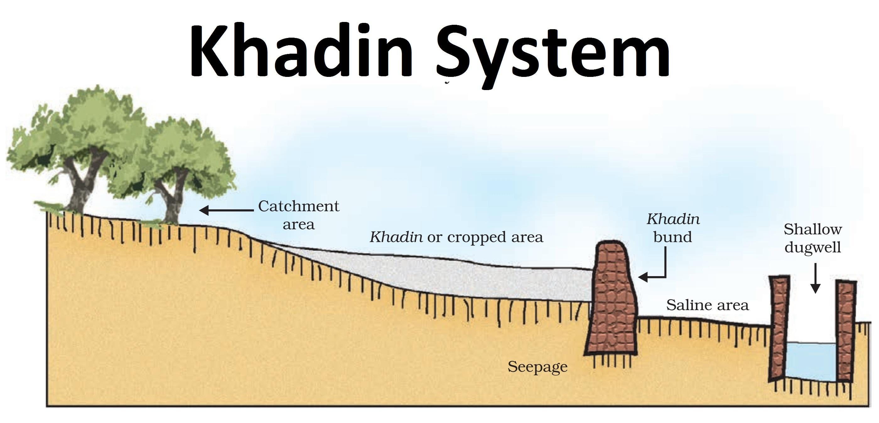 Khadin System - Teachoo.jpg