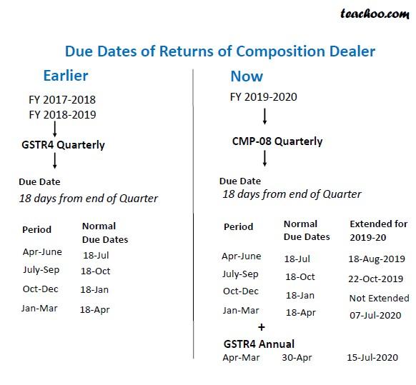 Due Dates for Composition Scheme.jpg
