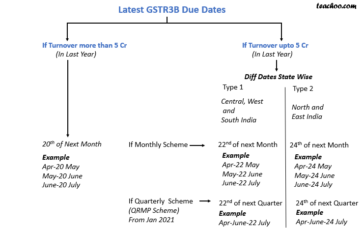 latest gstr3b due dates.png