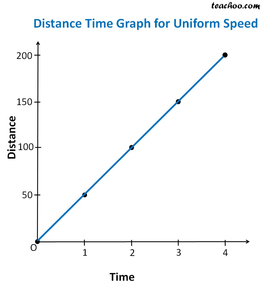 Distance time Graph for uniform spedd.jpg