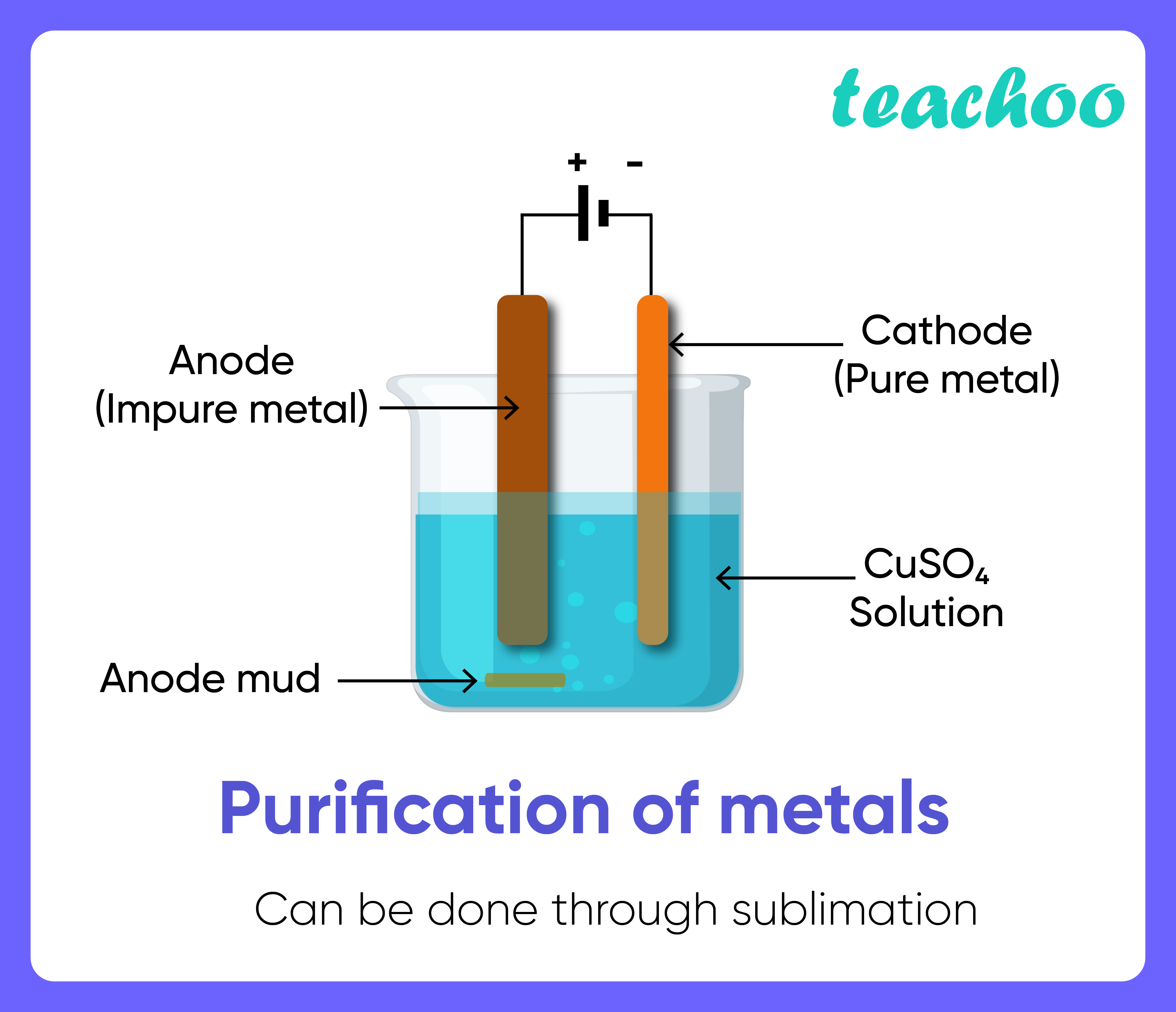 Purification of metals-Teachoo-01.png