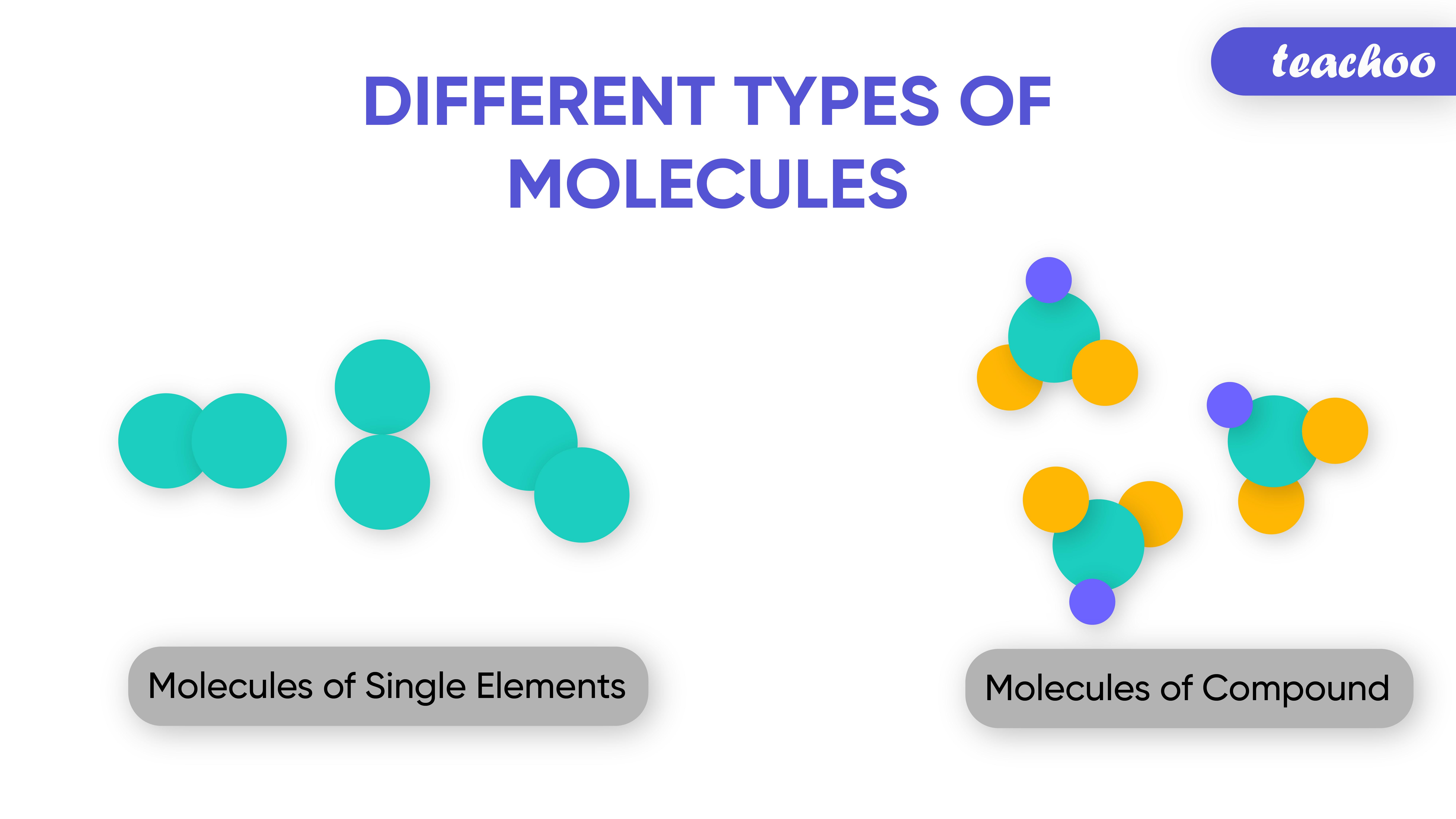 Different Types of Molecules-Teachoo-01.jpg