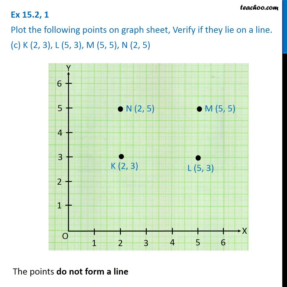 Ex 15.2, 1 - Chapter 15 Class 8 Introduction to Graphs - Part 3