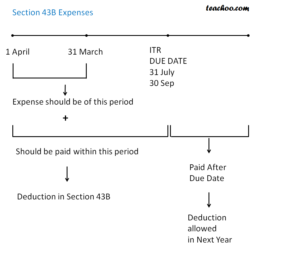 Section 43B Certain Deductions Only if Amt paid - Deductions