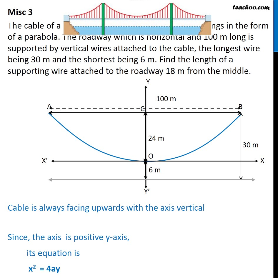 Misc 3 - The cable of a uniformly loaded suspension bridge hangs - Parabola - Beam problem