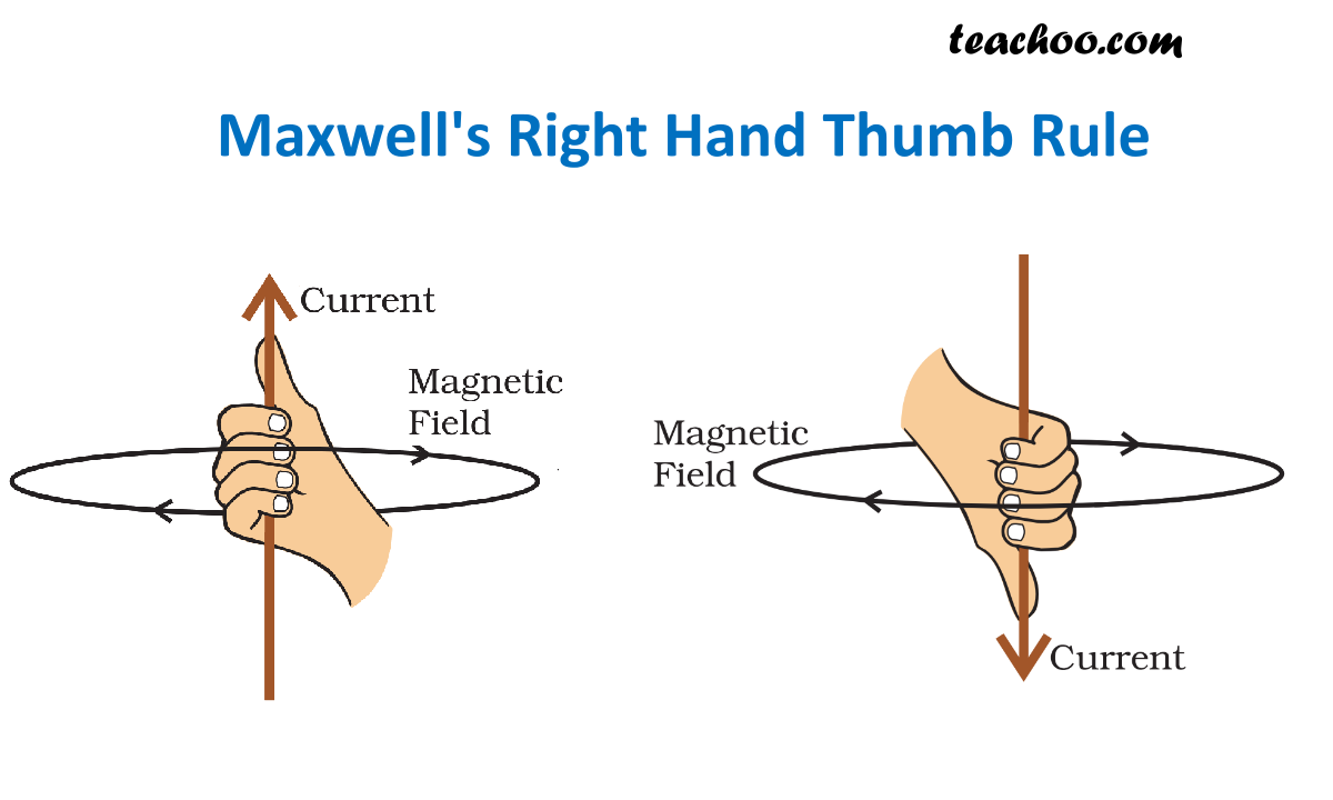 Maxwell Right Hand Thumb Rule - Teachoo.png