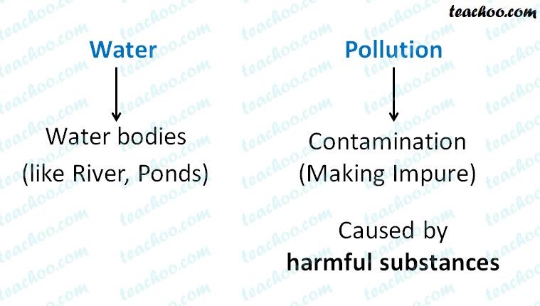 water-pollution-meaning---teachoo.jpg