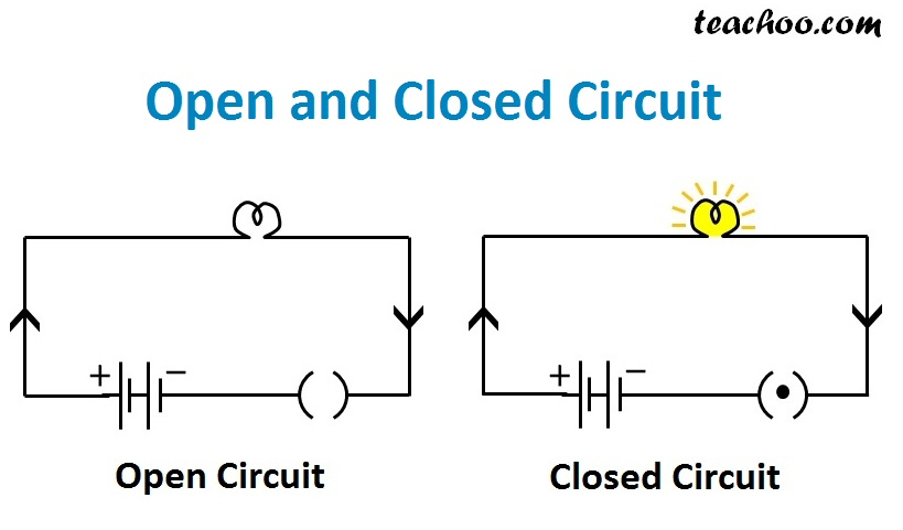 circuit diagram grade 6 what is the difference between open and closed circuits  teachoo  open and closed circuits