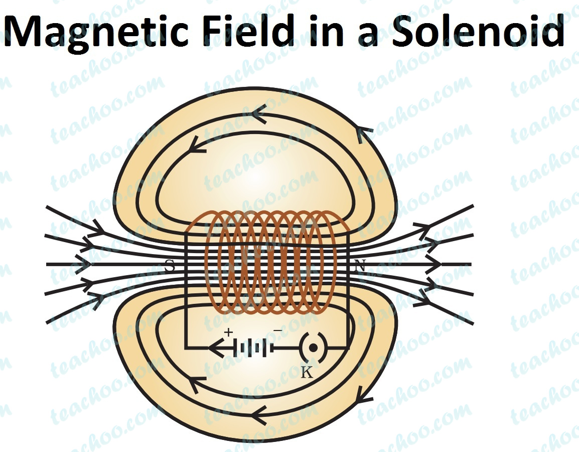 magnetic-field-in-a-solenoid.jpg
