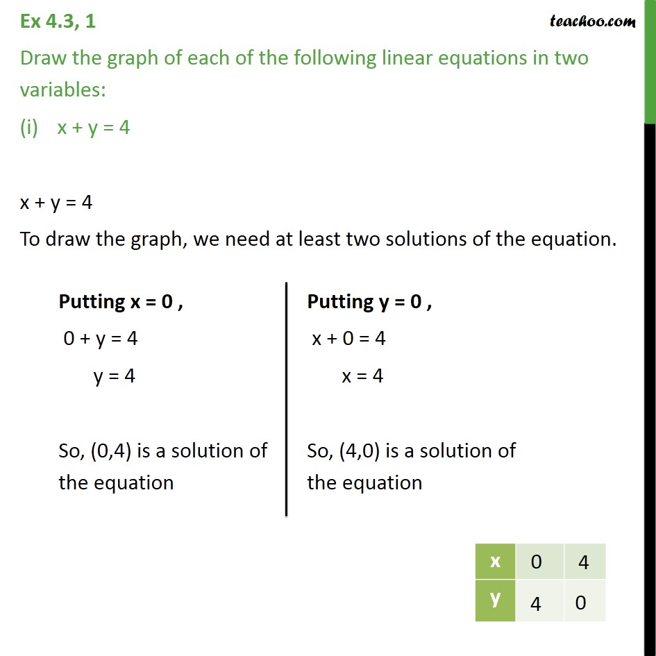 Ex 4.3, 1 - Draw the graph of each of following linear - Graph of linear equations