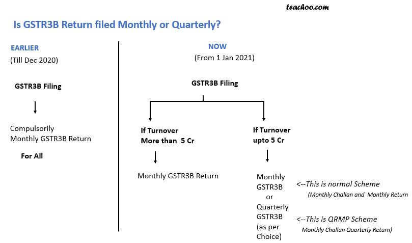 GSTR3b monthly or quarterly.png