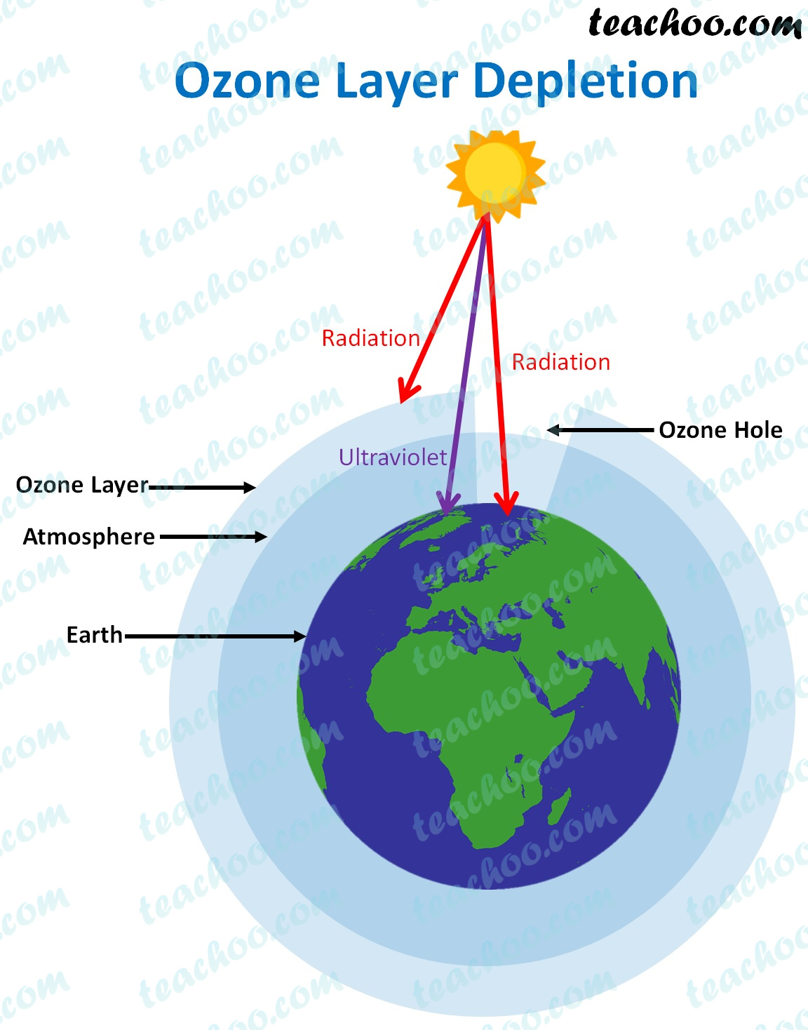 ozone-layer-depletion---teachoo.jpg