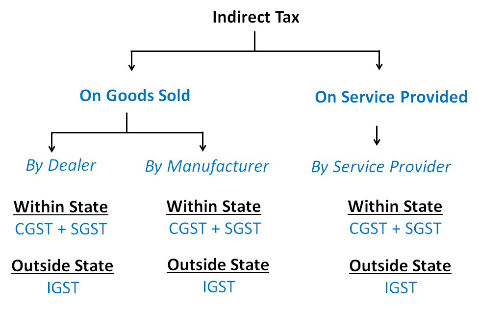 INDIRECT TAX IMAGE.png