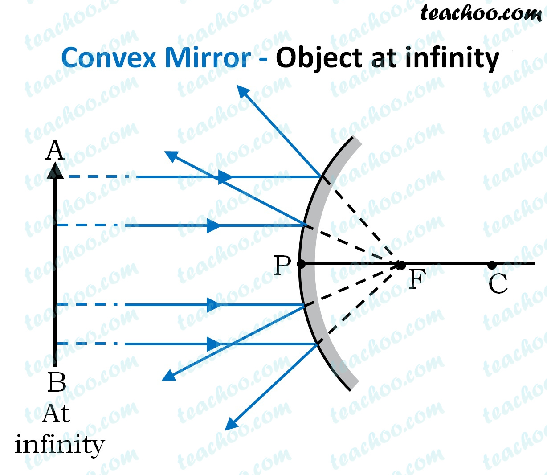 convex-mirror---object-at-infinity---teachoo.jpg