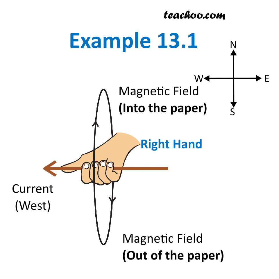 Example 13.1 - Magnetic Effects Class 10 - Answer by Teachoo.png