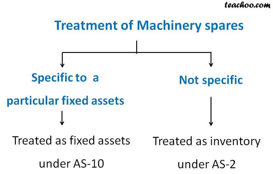 Treatment of Machinery spares.jpg