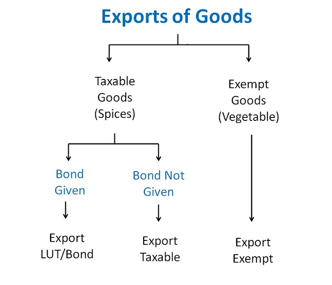 Export of goods Image.jpg