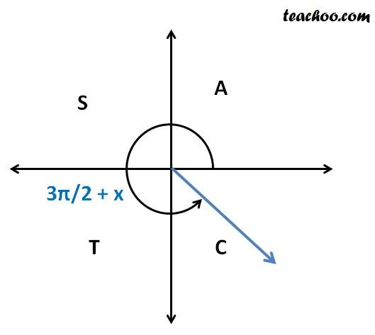 sin (3pi plus x).jpg
