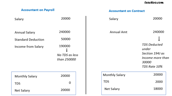 How is TDS Calculated for Employee on Contract and Paytoll 2.png