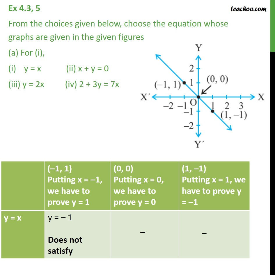 Ex 4.3, 5 - From the choices given below, choose equation - Graph of linear equations
