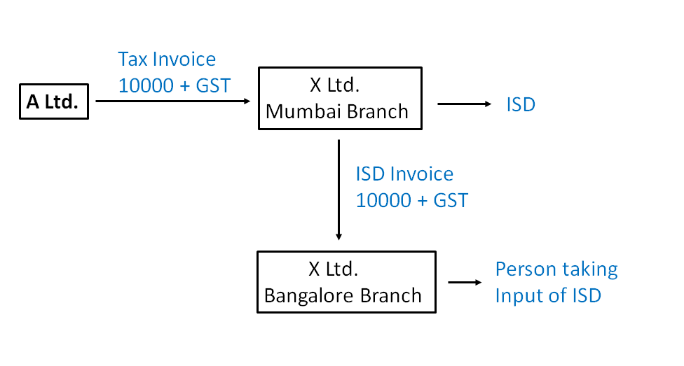 Example Input Service Distributor in GST i.png
