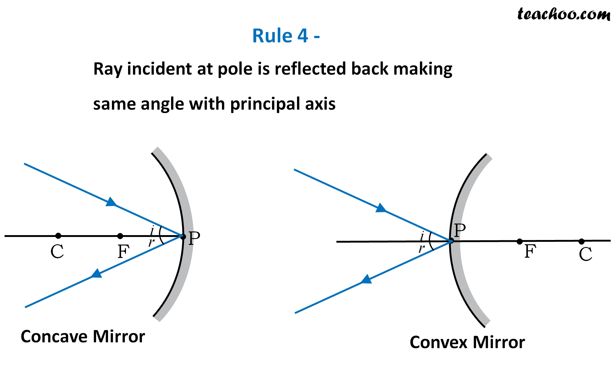 Rule 4 - Ray incident at pole is reflected back making same angle - Teachoo.jpg