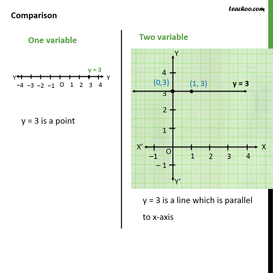 Ex 4.4, 1 - Chapter 4 Class 9 Linear Equations in Two Variables - Part 4