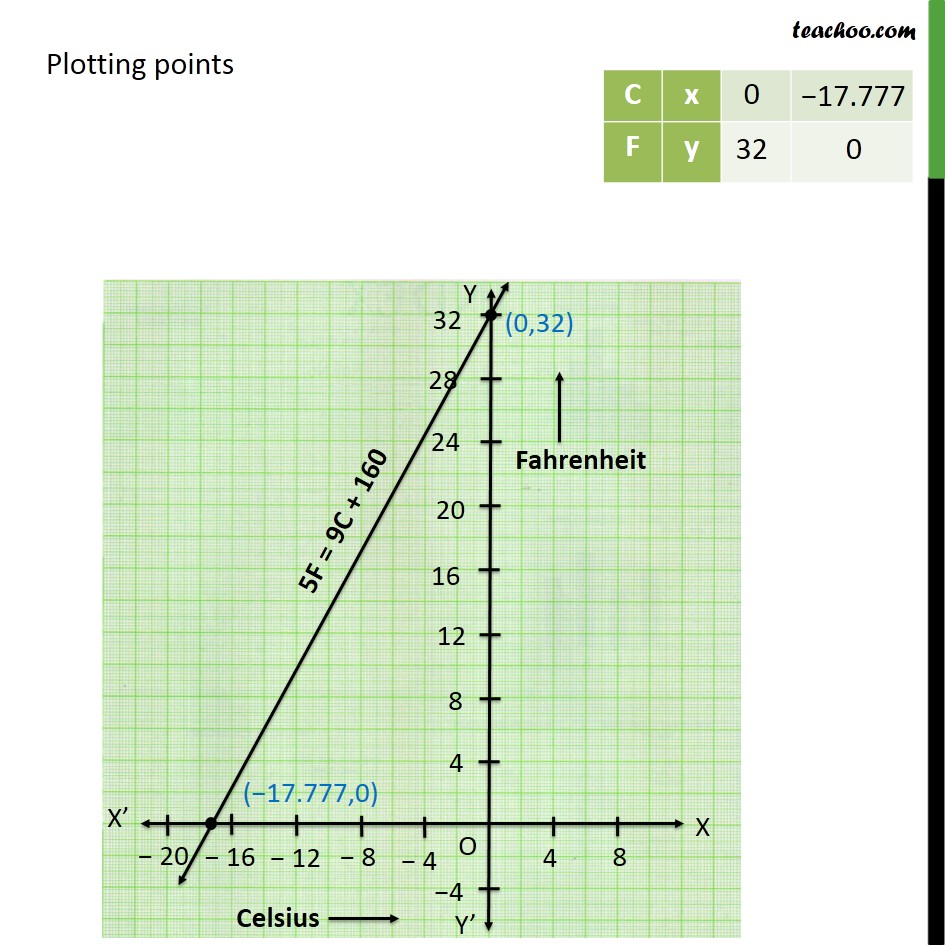 Ex 4.3, 8 - Chapter 4 Class 9 Linear Equations in Two Variables - Part 2