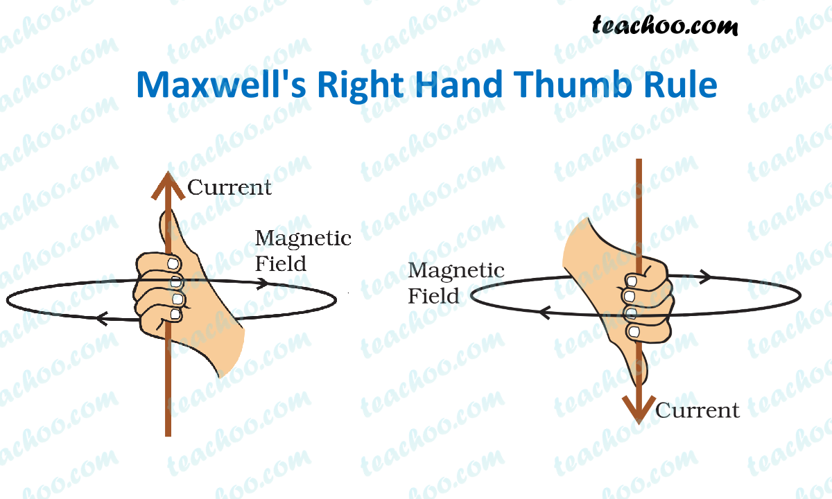 maxwell-right-hand-thumb-rule---teachoo.png