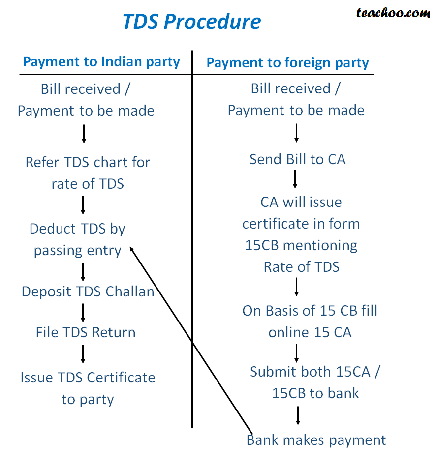 Procedure payment to foreign party - Concept of 15CA 15CB