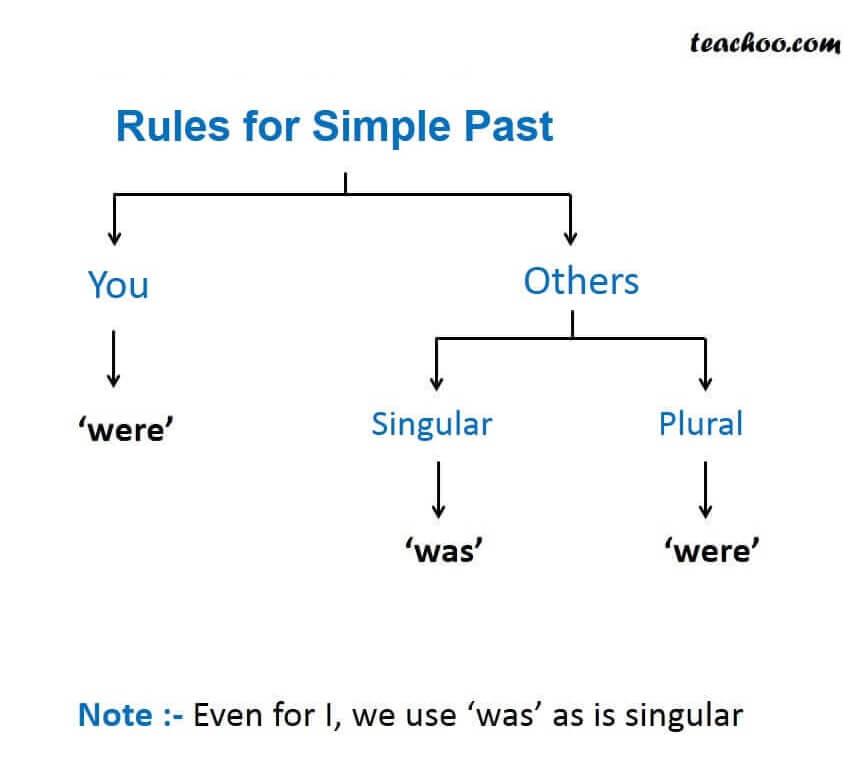 Rules for simple Past.JPG